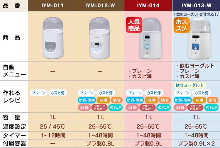 アイリスオーヤマ ヨーグルトメーカー 比較表